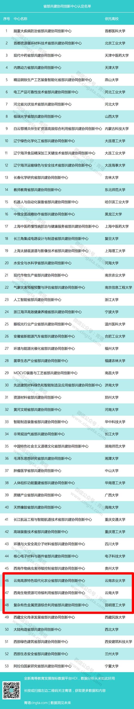 省部共建协同创新中心名单